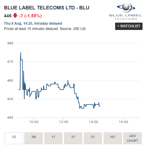 Blue Label shares.