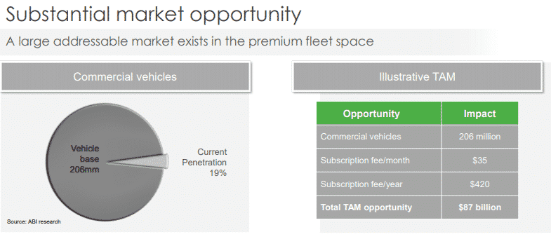 The premium fleet space total addressable market