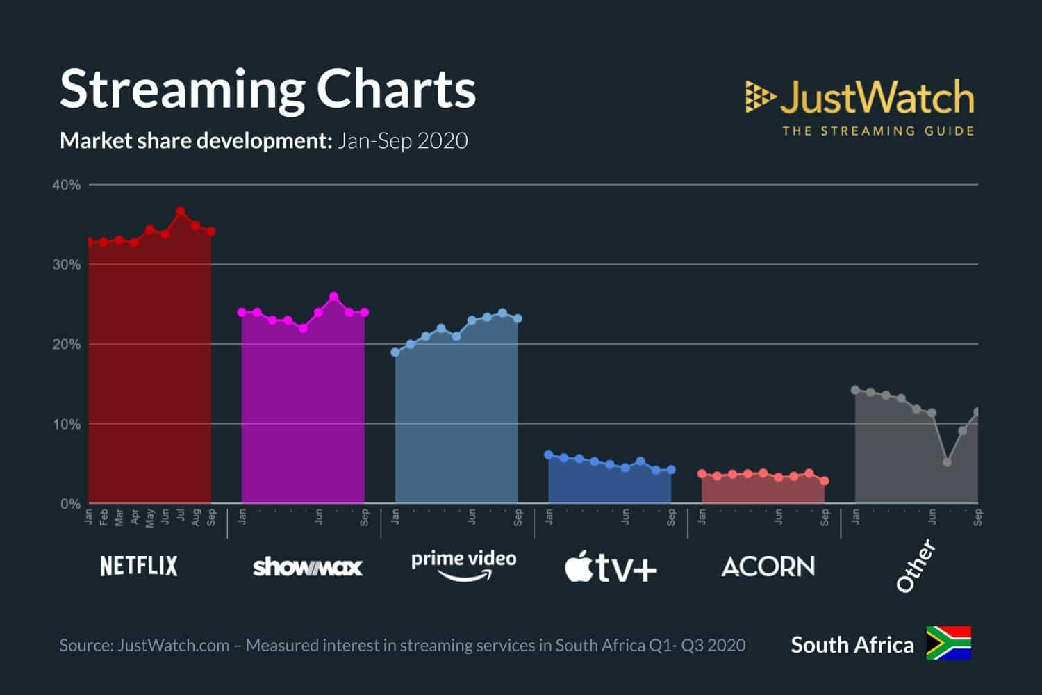 Streaming Charts in Q3 2020